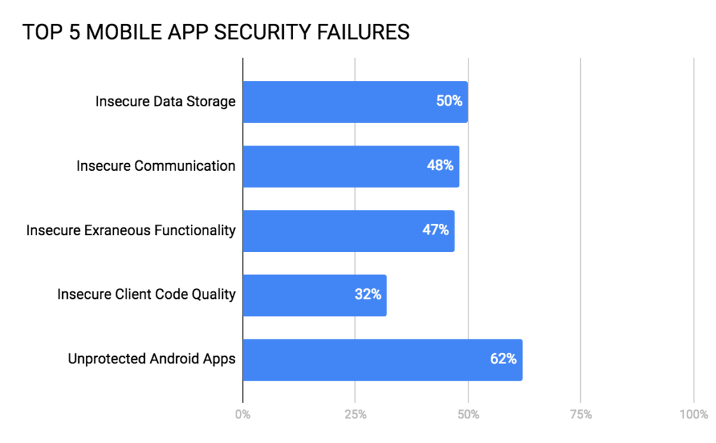 Top 5 Mobile App Security Failures and How To Prevent Them