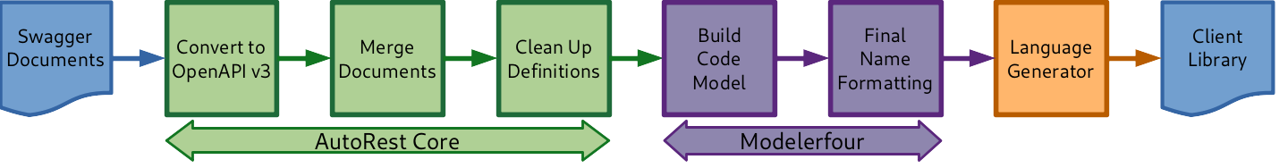 AutoRest pipeline diagram