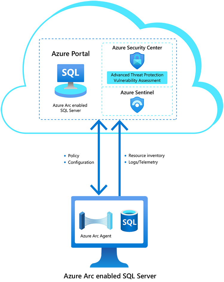 Preview of Azure Arc enabled SQL Server is now available