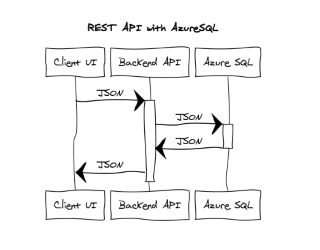 Architecting REST API with Python, Flask and Azure SQL