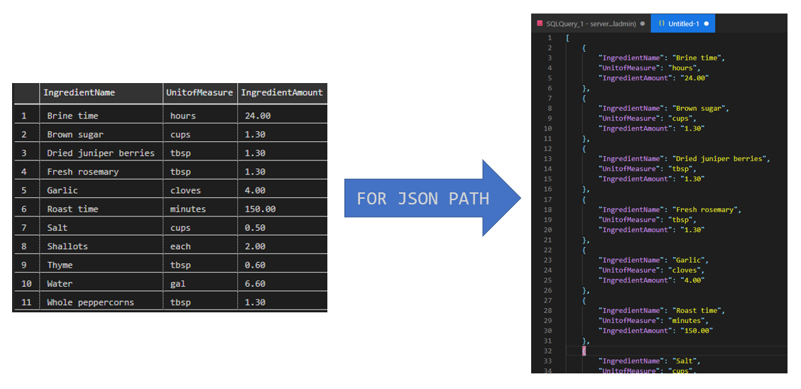 query results in table format arrow for json path to json results