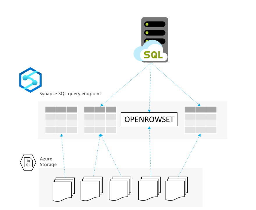Use Linked server to Synapse SQL to implement Polybase-like scenarios in Managed Instance