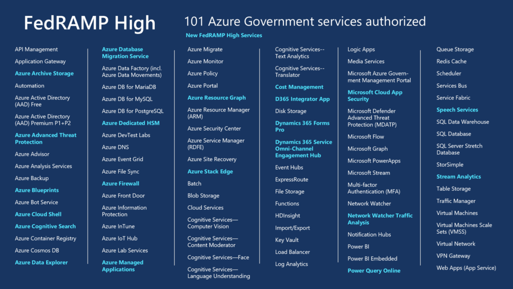 Azure Government continues to expand FedRAMP High coverage
