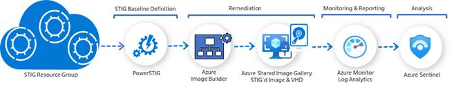 Image STIG Automation Architecture Image