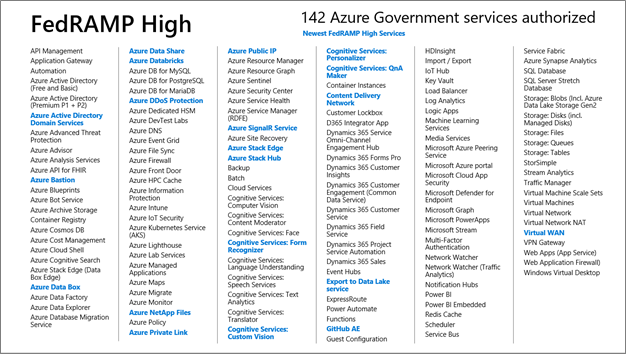 Azure Government expands compliance coverage with 142 services now FedRAMP High