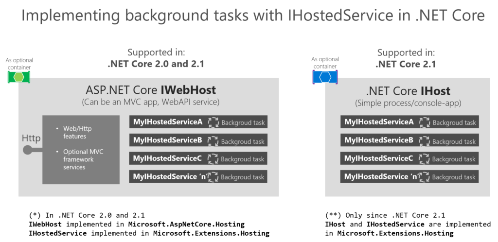 Implementing background tasks in  NET Core 2 x webapps or