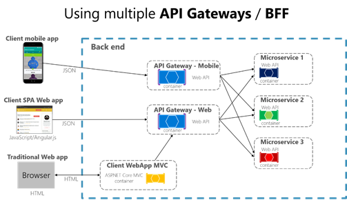 Designing and implementing API Gateways with Ocelot in  NET