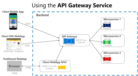 Designing and implementing API Gateways with Ocelot in .NET Core containers and microservices architectures