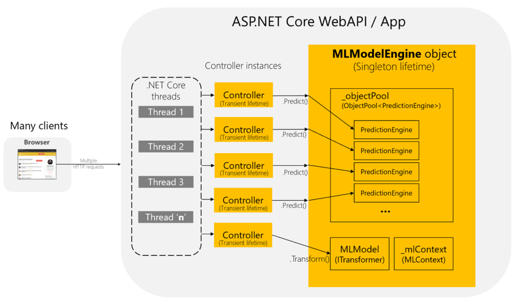 How to optimize and run ML.NET models on scalable ASP.NET Core WebAPIs or web apps