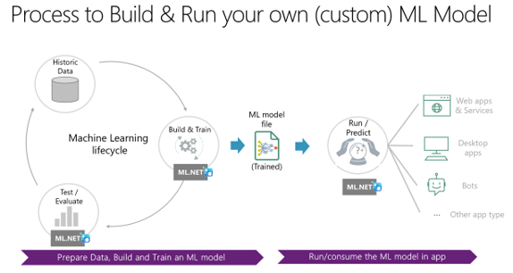 What is ML.NET 1.0 – Machine Learning for .NET