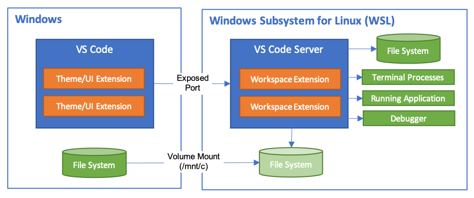 The vscode server architecture diagram