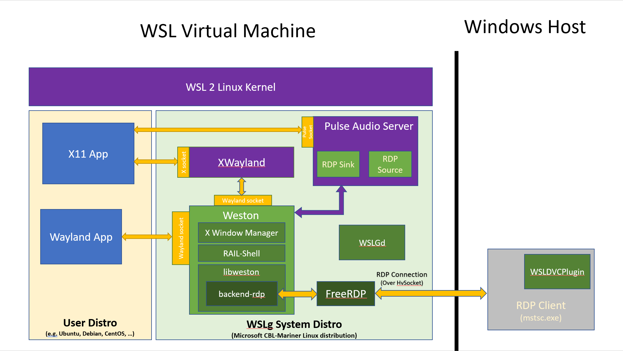 Image WSLg ArchitectureOverview