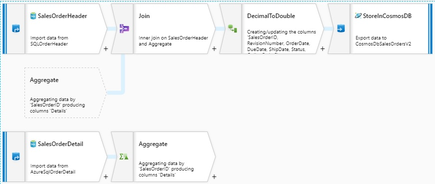 example of a mapping data flow using Azure Data Factory