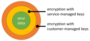 Layers of encryption around customer data
