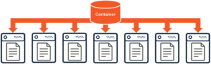 A database container with multiple documents and servers underneath it
