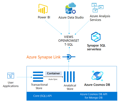 Architectural diagram of how Azure Synapse Link queries data in Azure Cosmos DB