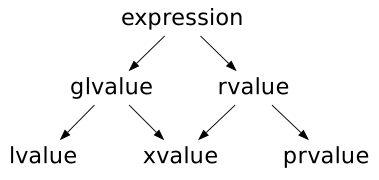 diagram expression the taxonomy described above