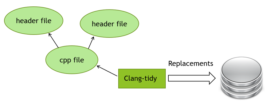 Exploring Clang Tooling - Using Build Tools with clang-tidy