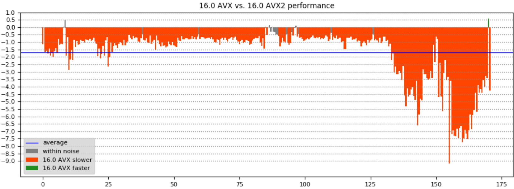 Image showing the improvement between 16.0 AVX2 and 16.0 AVX