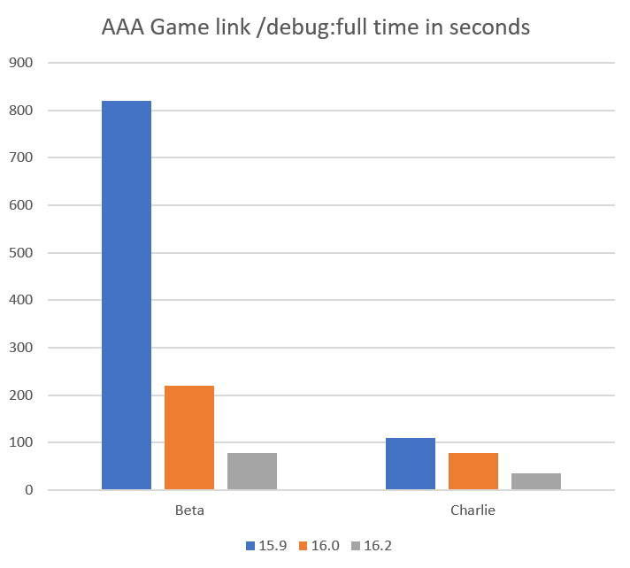 AAA games /debug:full link times for large inhouse games.