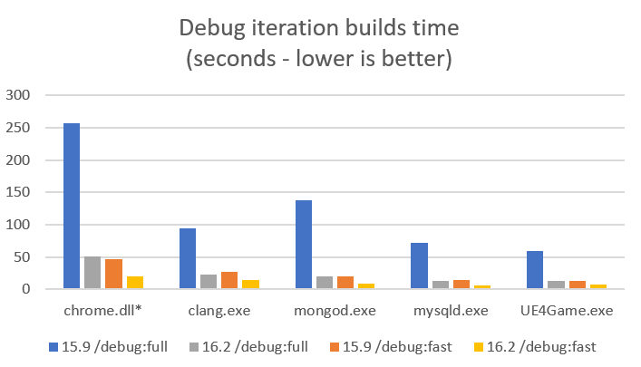 Debug iteration builds time for Chrome.dll, clang.exe, mongod.exe mysqld.exe and UE4Game.exe