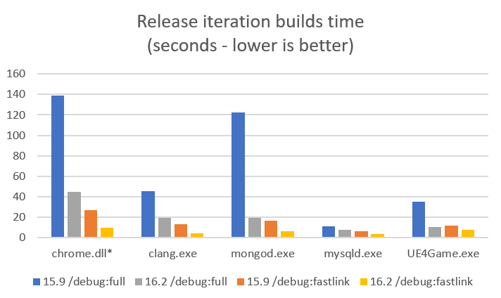 Release iteration builds time for chrome.dll, clang.exe, mongod.exe, mysqld.exe, and UE4Game.exe