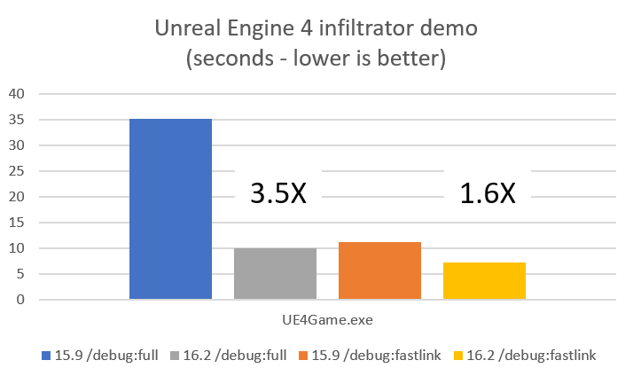 Unreal Engine 4 Infiltrator demo link times.