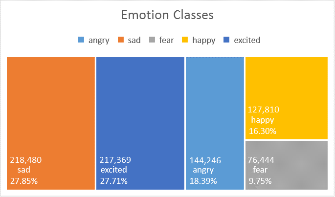 Png: 4 Emotion Classes