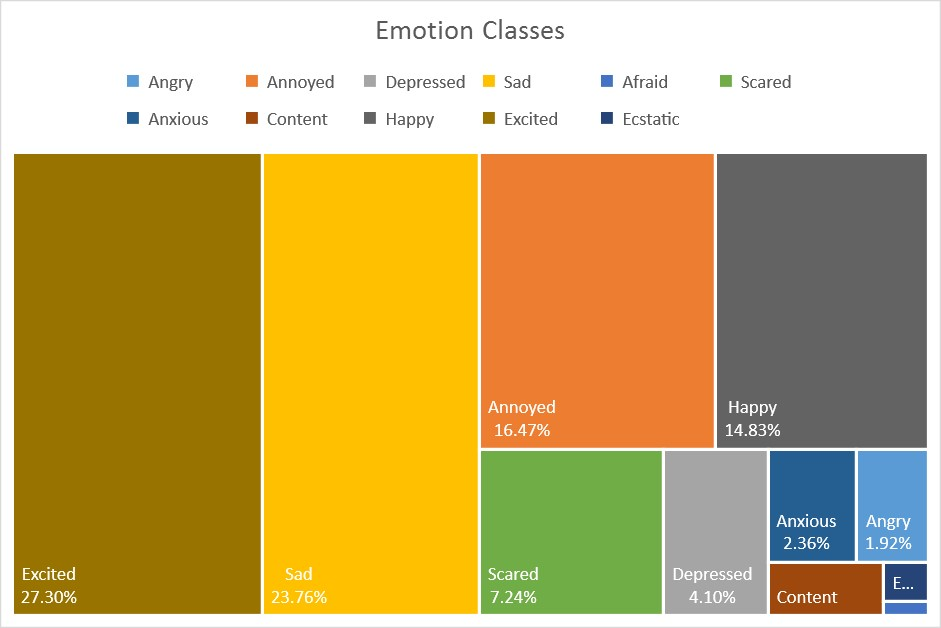 Jpg: 11 Emotion Classes Distribution