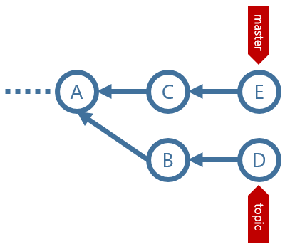 A git graph with a master and topic branch, before merging