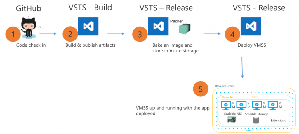 VM Scale Sets - End to End Continuous Delivery workflow