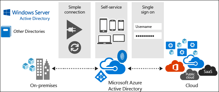 Using AzureAD identities in Azure DevOps organizations backed by Microsoft Accounts