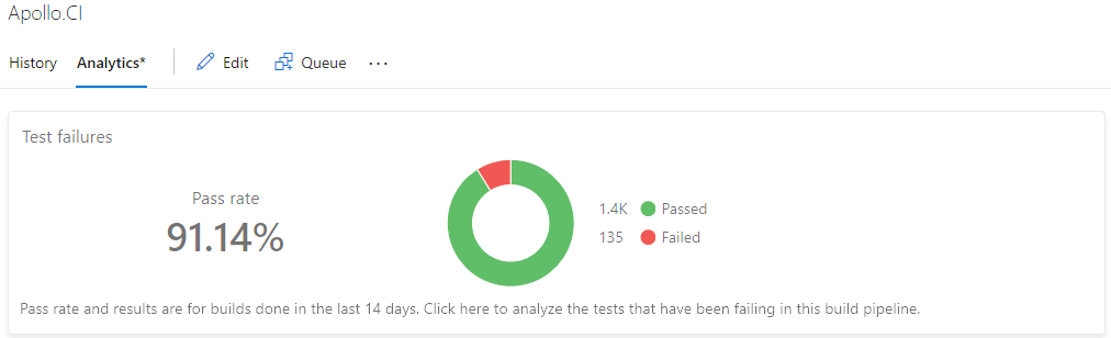 Test Analytics