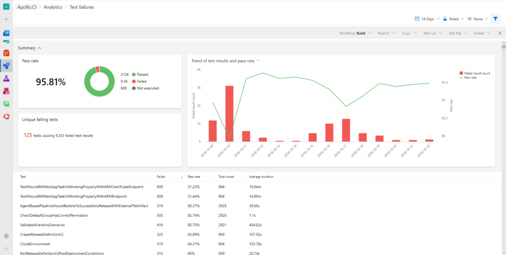 Test Analytics in Azure Pipelines is now at your fingertips