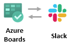 An Alternative to VSTS App in Slack app store
