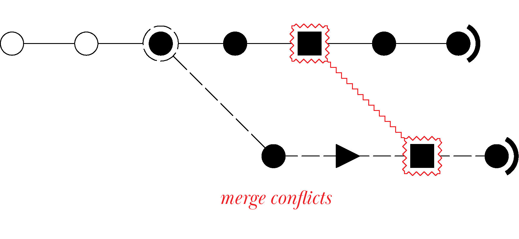 Diagram showing merge conflicts