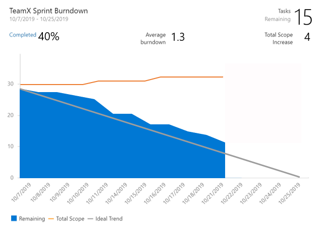 Azure DevOps Sprint Burndown widget - configured by Count of Tasks