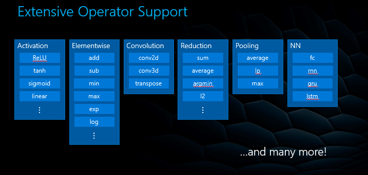 Examples of operators provided in DirectML