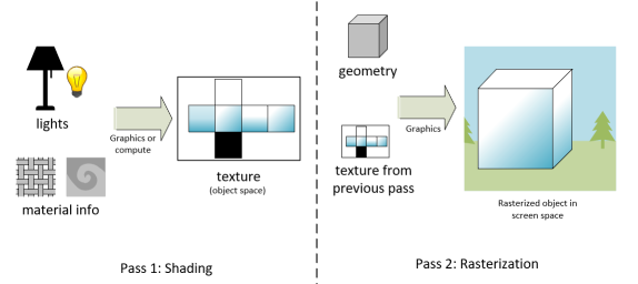 TSS is a two-pass rendering technique. The first pass inputs lights and material info, outputting texture X. The second pass inputs geometry and texture X, and outputs the final image.