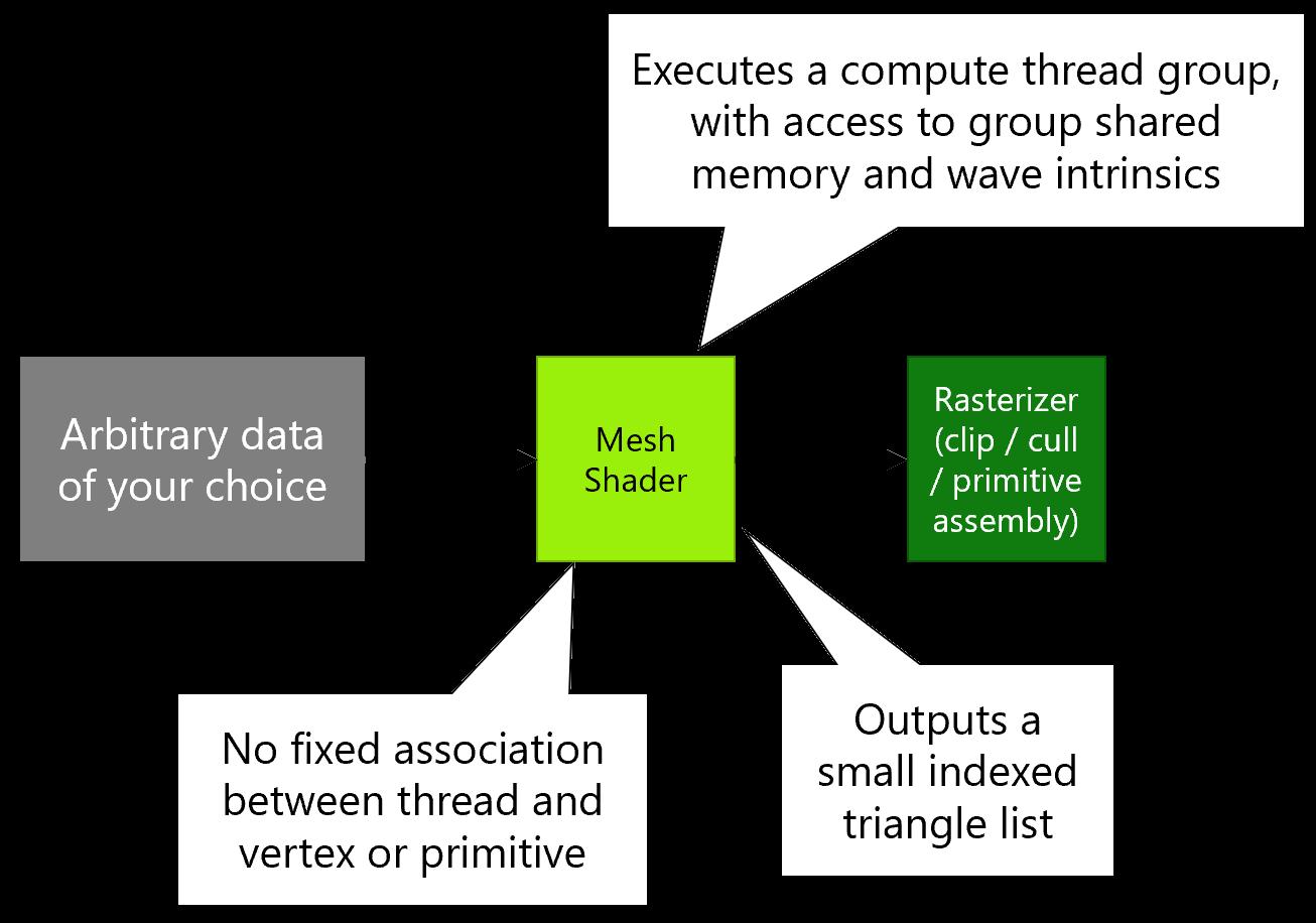 Image mesh shader