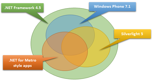 .NET Framework profiles in context