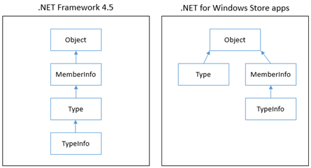 Reflection type hierarchy in the .NET Framework 4.5 and .NET APIs for Windows Store apps