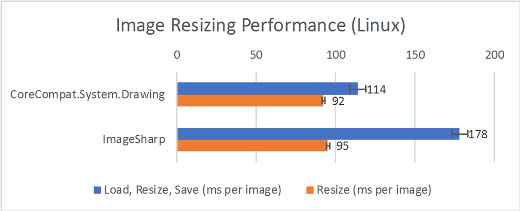 Image Resizing Performance (Linux)
