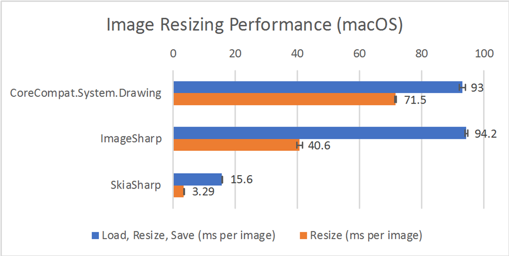 Image Resizing Performance (macOS)