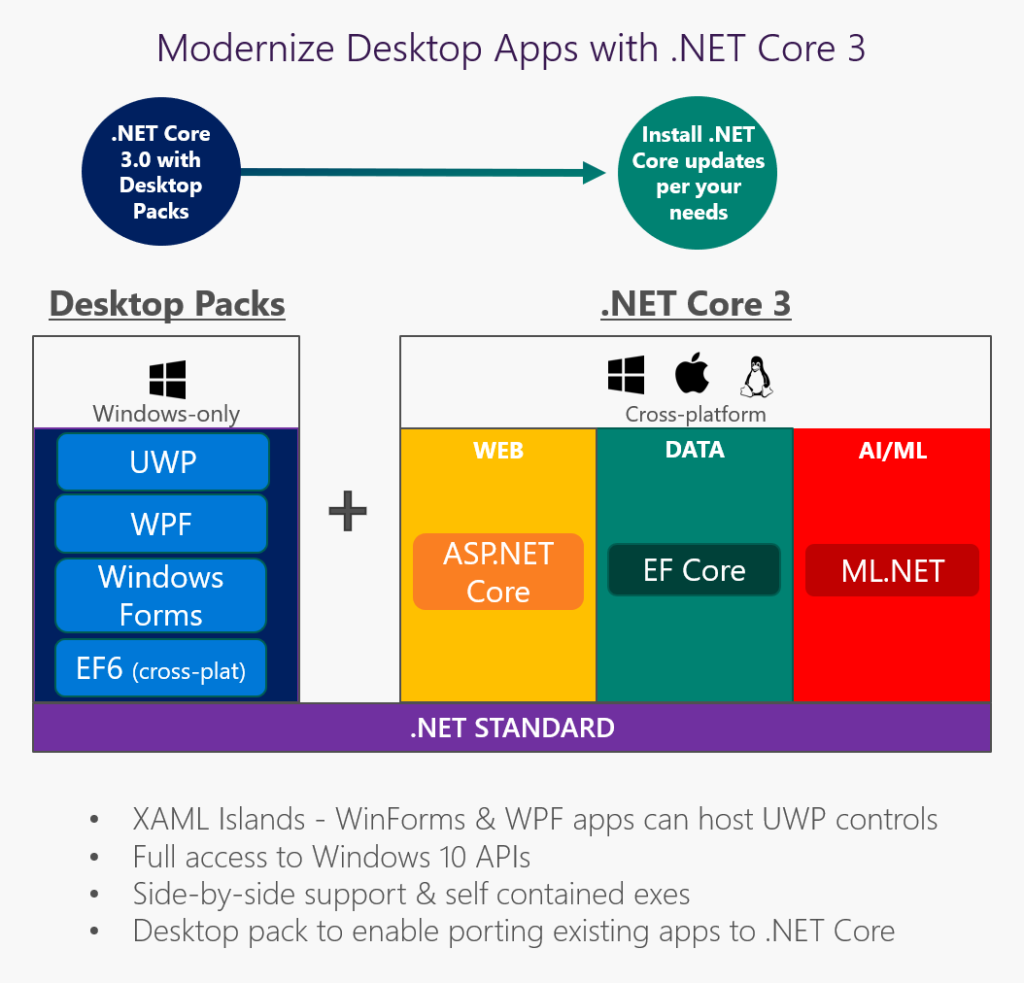 NET Core 3 and Support for Windows Desktop Applications |  NET Blog
