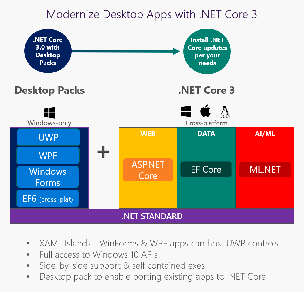 NET Core 3 and Support for Windows Desktop Applications