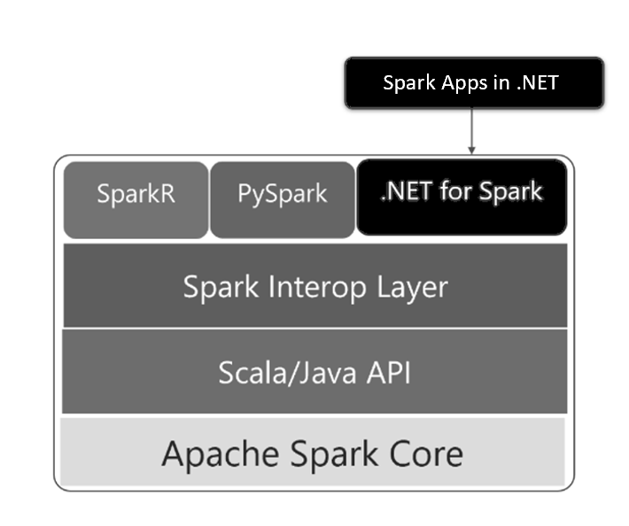 .NET Spark Performance