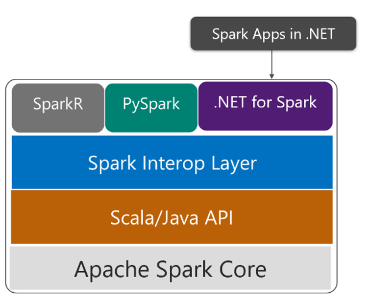Big Plans for Big Data and .NET for Spark