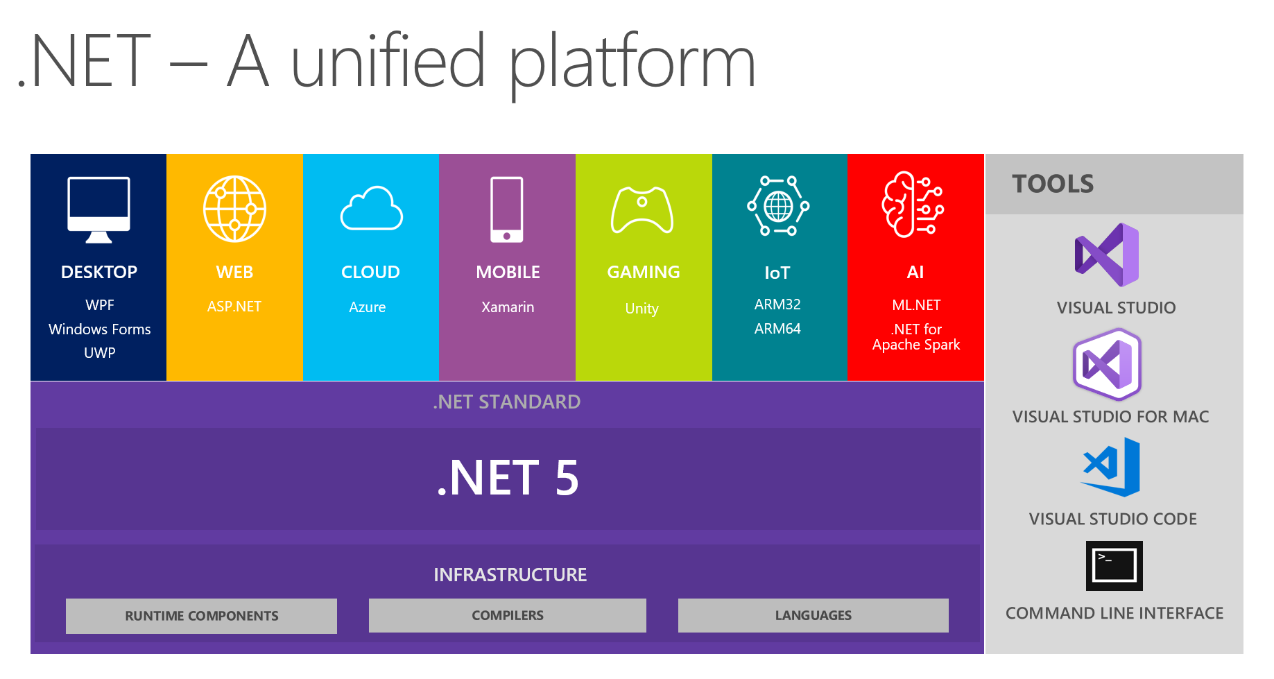 .NET - A unified platform