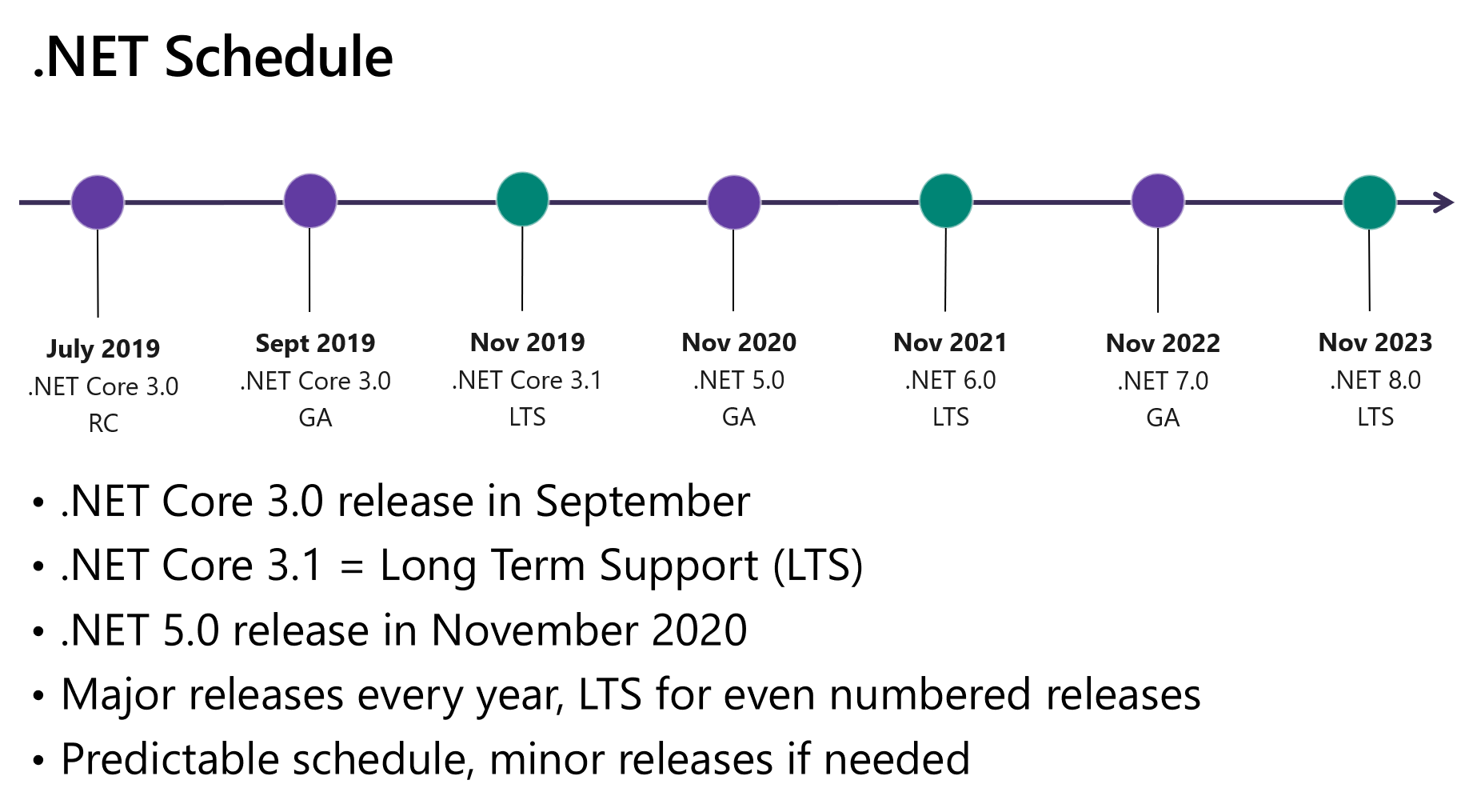 https://devblogs.microsoft.com/dotnet/wp-content/uploads/sites/10/2019/05/dotnet_schedule.png